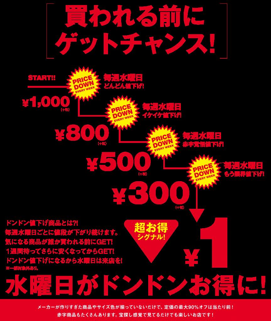 通常100円までの値下げが限界の1円まで値下げします!